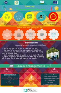Infographic Summer Camp