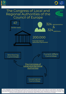 Congress of Local and Regional Authorities of the Council of Europe